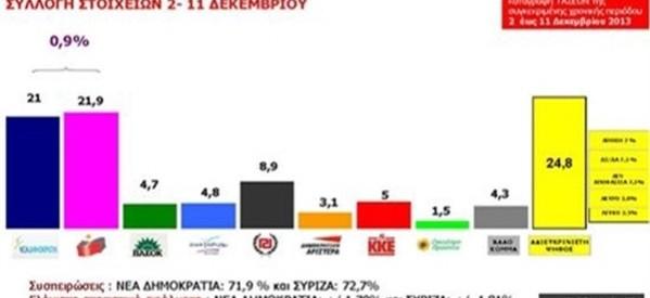 Και δημοσκοπικά εκφράζεται η υπεροχή ΣΥΡΙΖΑ στην κοινωνία