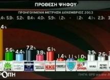 Παγιώθηκε η πρωτιά ΣΥΡΙΖΑ, ανεβαίνει το ΚΚΕ, πέφτει η ΧΑ
