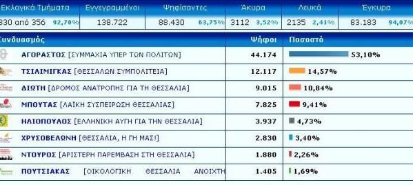 Οδοστρωτήρας ο Χρήστος Μιχαλάκης