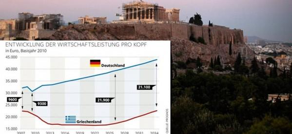 Δημοσίευμα σοκ από τη Die Welt  – Τo 2034 θα επιστρέψει η Ελλάδα στο… 2009!