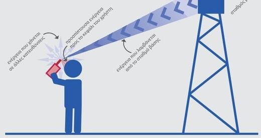 Η COSMOTE μετρά ηλεκτρομαγνητική ακτινοβολία σε περιοχές του Δ. Καλαμπάκας